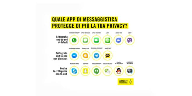 Amnesty International: Snapchat e Skype le app meno sicure